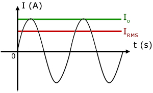 AC sinusoidal waveform