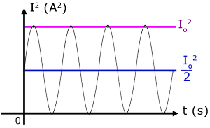 AC current squared against time