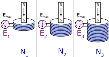 Faraday's law - diagram #1
