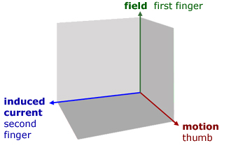 Flemming's Right Hand Rule