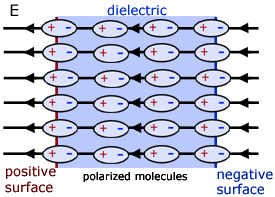 polarized molecules in a dielectric