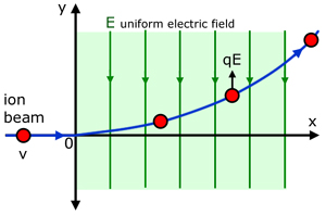 ion deflection by an electric field