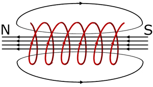 magnetic field around a solenoid