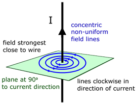 magnetic field around a straight wire