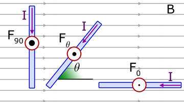 force on a rod at an angle to a magnetic field