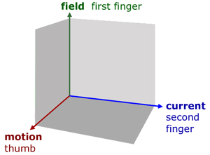 Flemming's Left Hand Rule