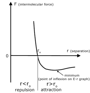 intermolecular force F vs separation r