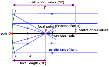 basic ray diagram for a concave mirror