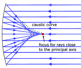 caustic curve of a concave mirror