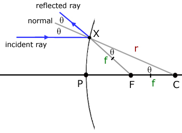 proof of r equals  2f for convex mirror
