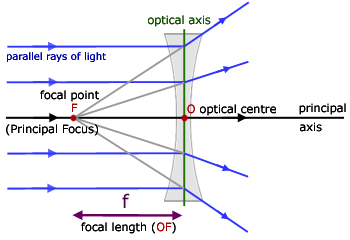 ray diagram for a concave lens