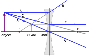concave lens ray diagram #2