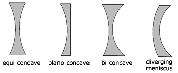types of concave lens