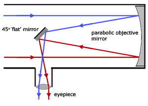 ray diagram for a Newtonian reflector telescope