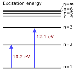 excitation energy