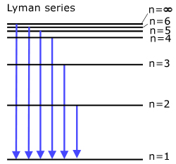 The Lyman Series