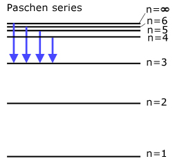 The paschen Series