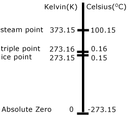 kelvin and celsius compared