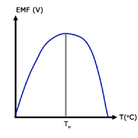 thermoelectric effect graph