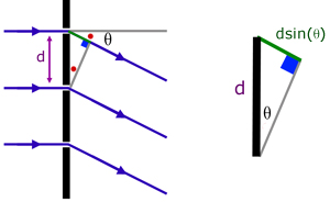 diagram for the diffraction grating equation