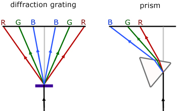 grating and prism spectra compared