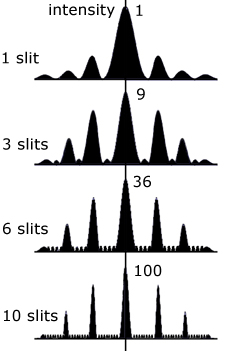 multiple slit diffraction
