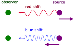 Doppler effect - red & blue shifts