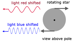Doppler effect - red & blue shift as a result of rotation