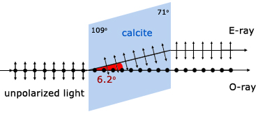 double refraction through calcite