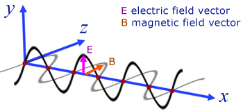 E and B vectors for a light wave