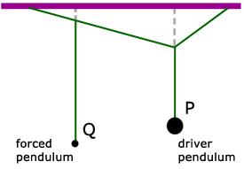 resonance a level physics