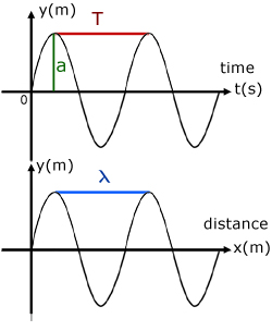 sinusoidal graphs of time and distance