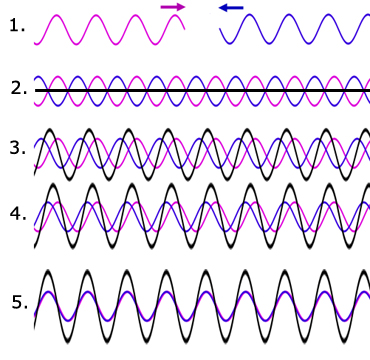 formation of stationary/standing waves