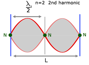 the second harmonic