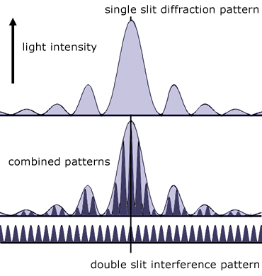 modulated single slit  diffraction pattern with interference pattern