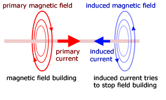 electromagnetic induction 2 fields effects from a. Black Bedroom Furniture Sets. Home Design Ideas