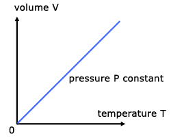 The Gas Laws, Thermal Physics - from A-level Physics Tutor
