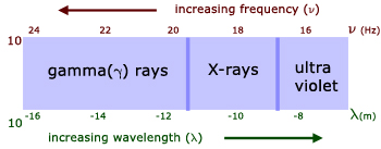 Electromagnetic Waves Waves From A Level Physics Tutor