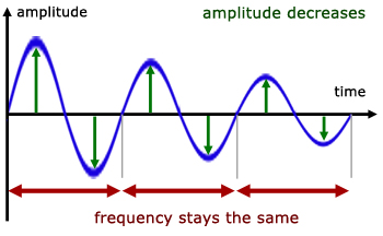 Resonance Waves From A Level Physics Tutor